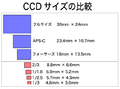 CCD SIZE.png