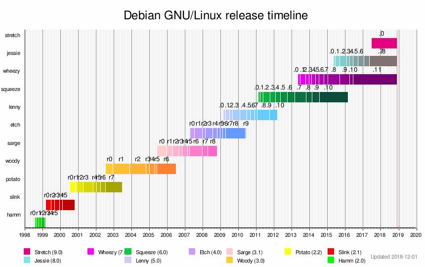 template timeline debian gnu linux wikipedia
