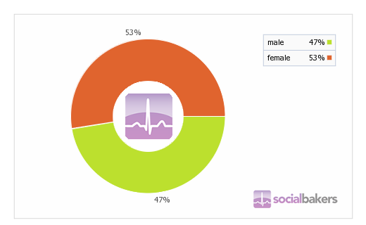 Online dating sites gender ratio