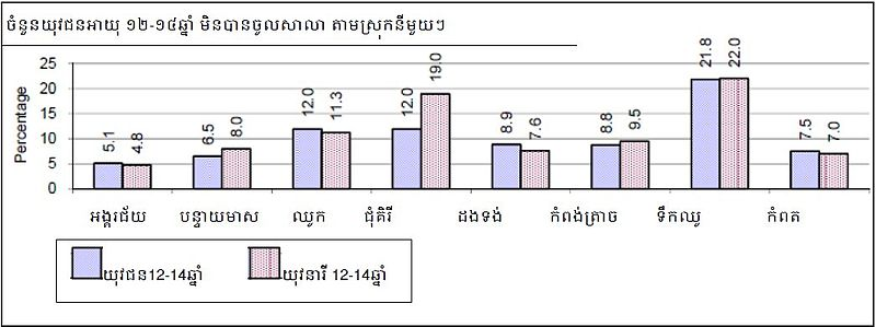 ឯកសារ:Youth-12-14-didn't-go-to-school.jpg
