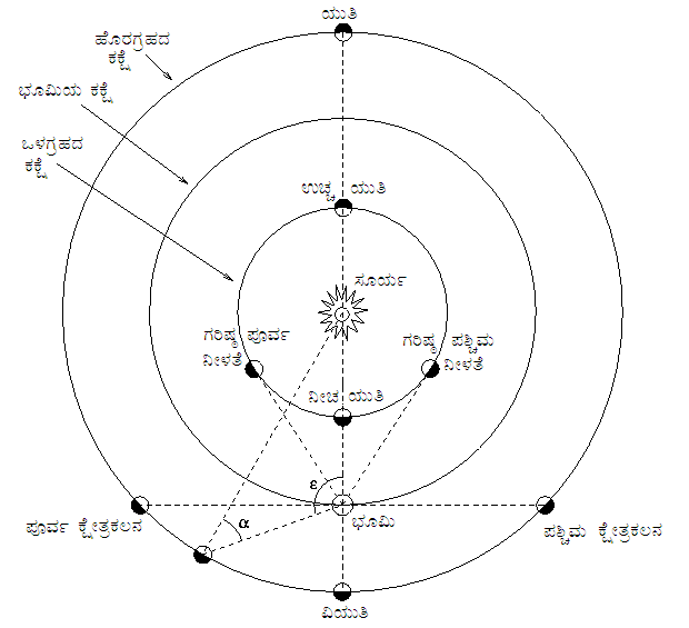 Positional astronomy kn.png