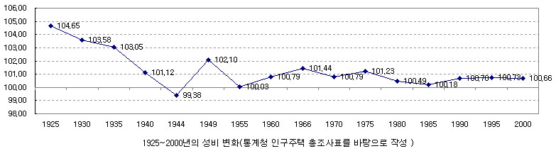 S ratio1925to2000.jpg