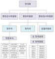 Choseon nodong party internal structure.png