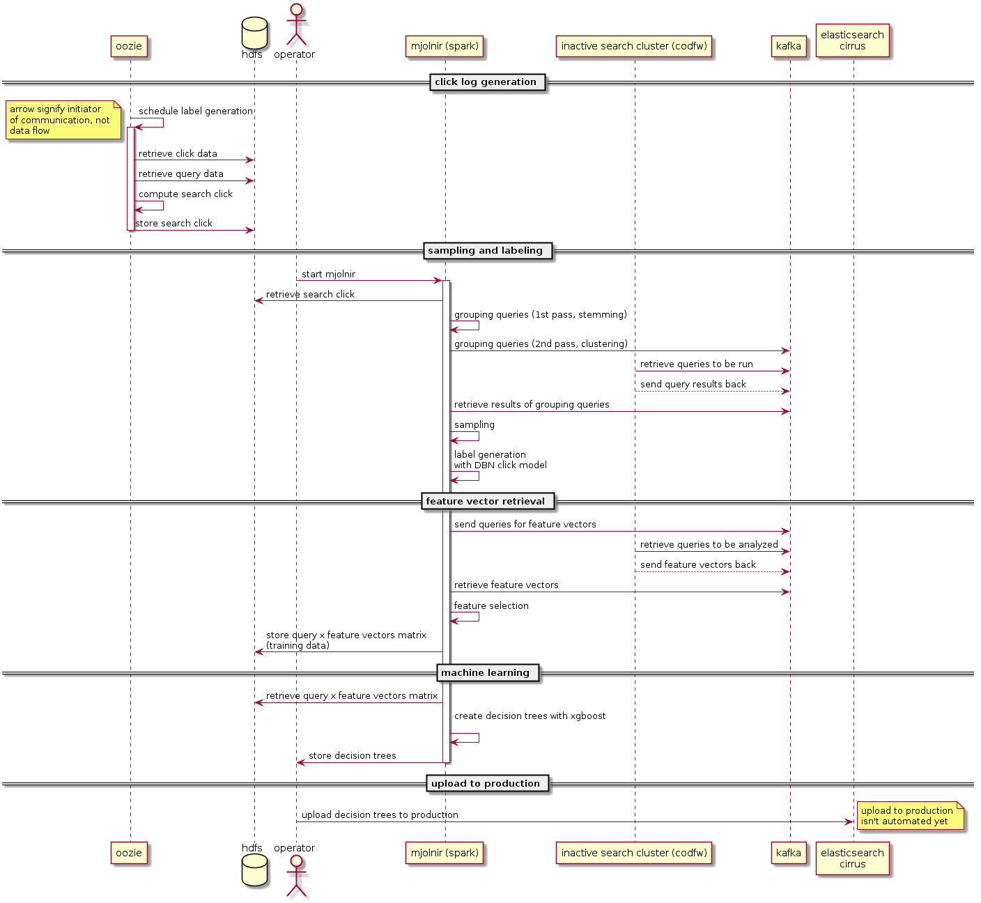 MLR Pipeline Sequence Diagram.png