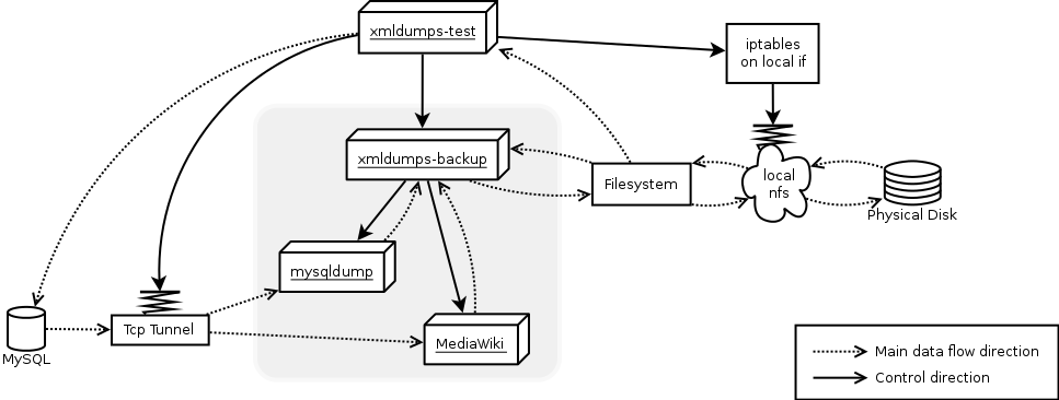 Schematic overview of control and data flow for xmldumps-test including failure simulation