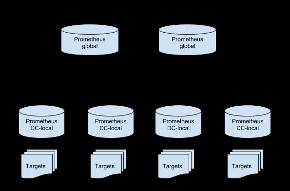 Prometheus - Wikitech