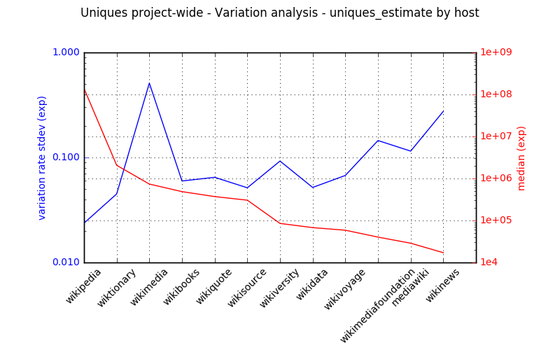 Uniques project wide-variation analysis.png