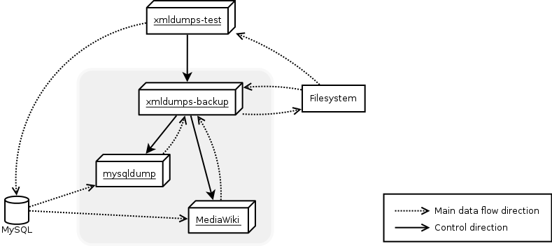 Schematic overview of control and data flow for xmldumps-test