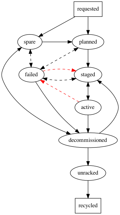 Diagram of the Server Lifecycle transitions