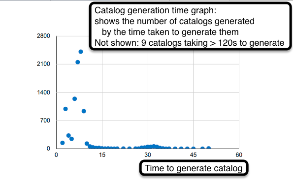 Puppet catalog generation time graph.png