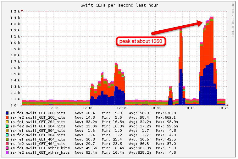 Swift performance test 2 read qps.png