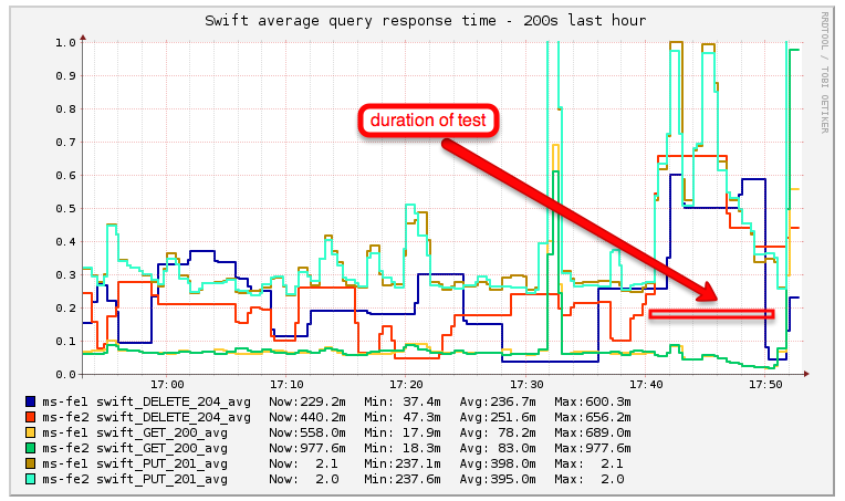 File:Swift performance test 1 read latency png - Wikitech