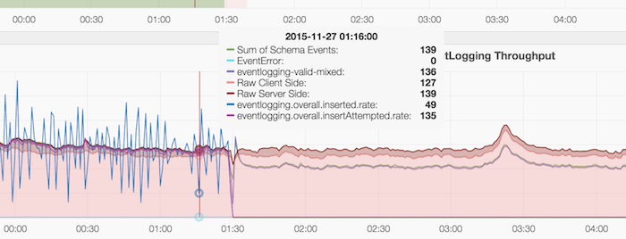 Eventlogging-outage-2015-11-27 2.png
