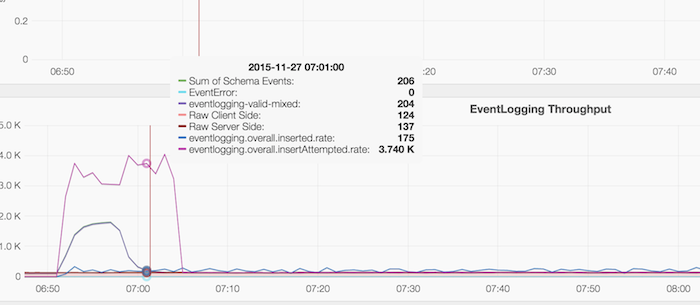 Eventlogging-outage-2015-11-27 1.png