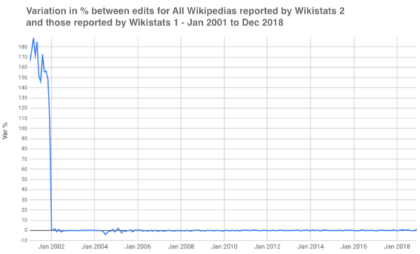 All Wikipedia edits - Difference3.png