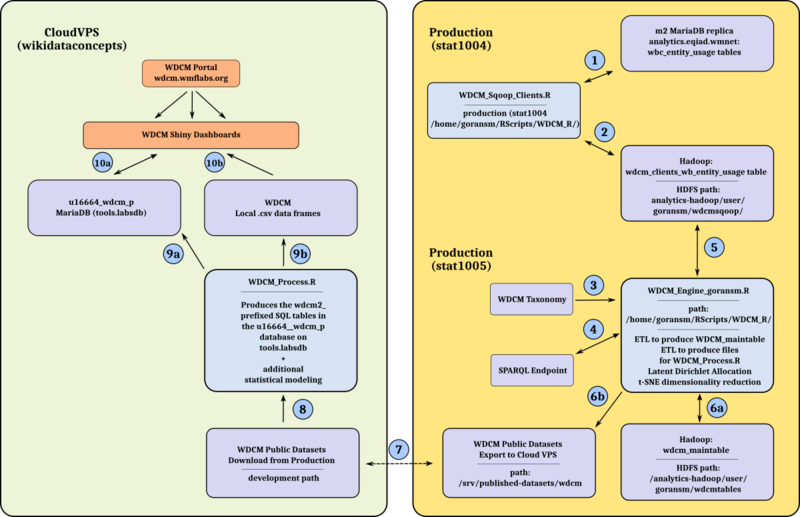 File:WDCM System Operation Workflow.png