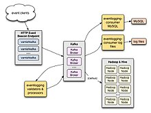 EventLogging architecture