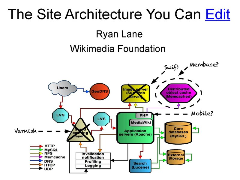File:The Site Architecture You Can Edit.pdf