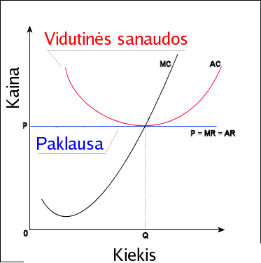 Vaizdas:Economics Perfect competition LT.png