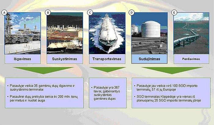 prekyba gamtinėmis dujomis)