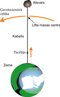 Kosmiskais lifts diagramma.svg