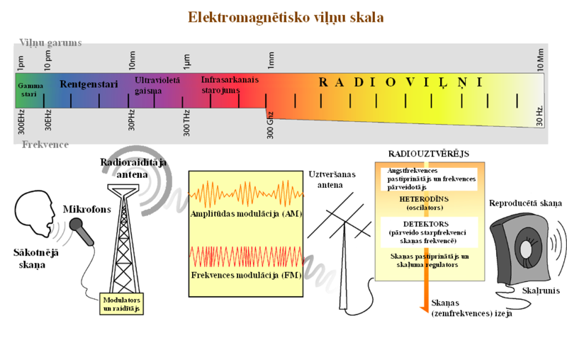 Radio transmition diagram lv.png