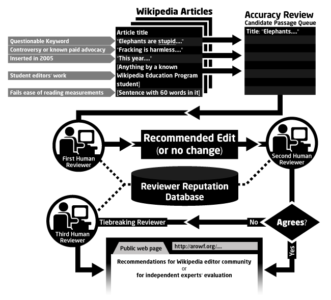 File:Accuracy review.png