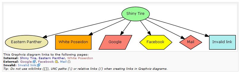 Extension talk:GraphViz/v0 9 - MediaWiki