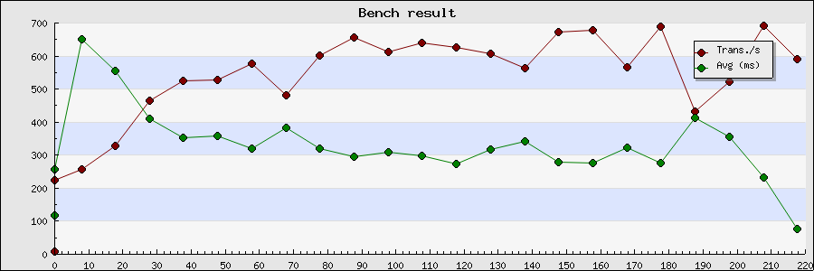 Bench result.png