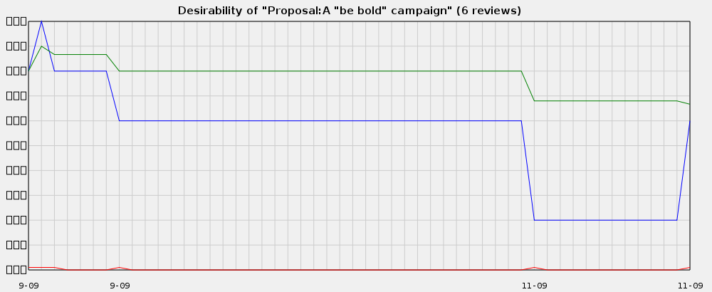 ReaderFeedback-example-graph.png