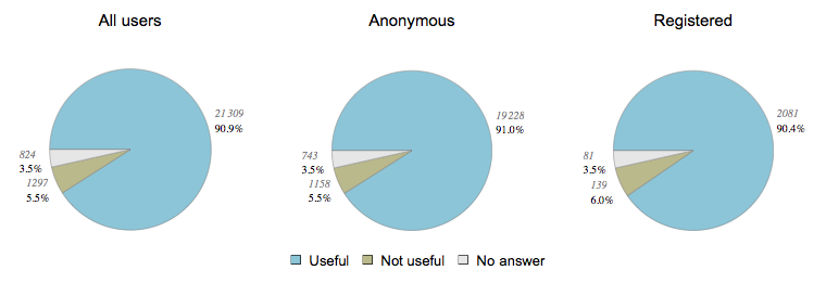File:AFT survey useful.png