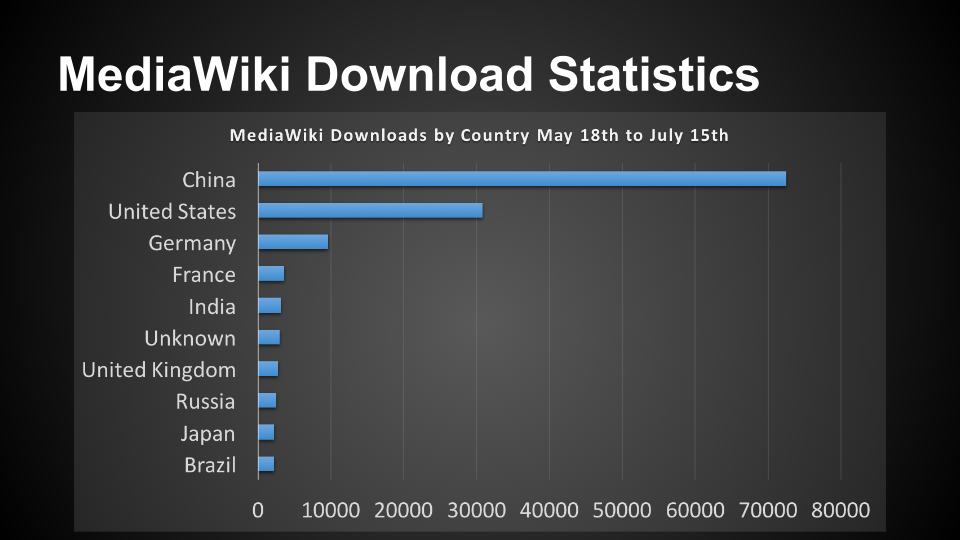 MediaWiki Usage Report 2015 - MediaWiki