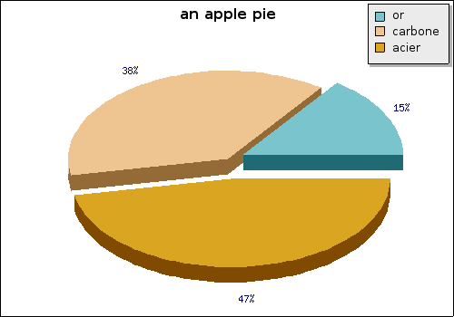 3d-pie-or-carbone-acier.png