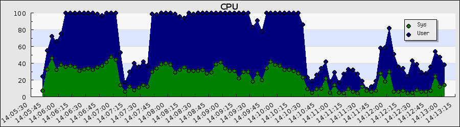 Cpu usr sys.png