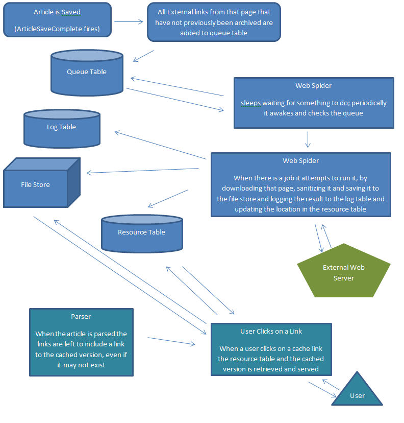 Archive External Links Diagram.png