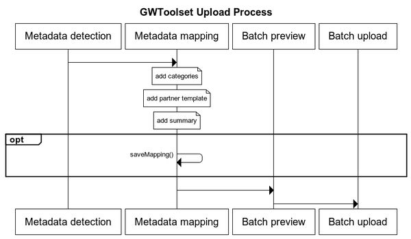 GWToolset Upload Process.png