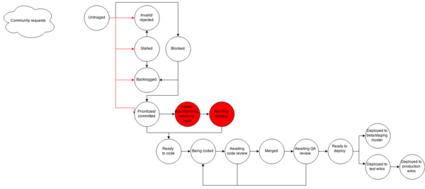 A rough model of the implementation process.