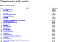 25 most viewed articles 201304.png