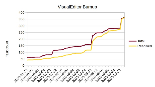 Burnup VE 2015Q3 storycount.png