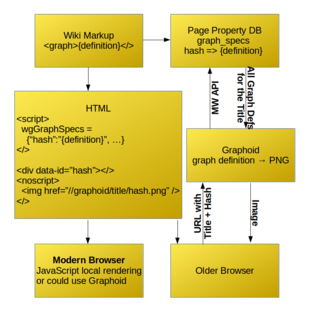Extension:Graph - MediaWiki