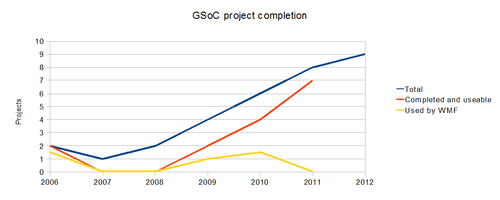 GSoC project completion.png