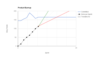 Product Burnup chart with uncertainty.png