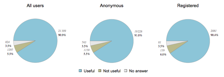 AFT survey useful.png