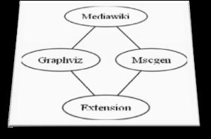Extension:GraphViz - MediaWiki