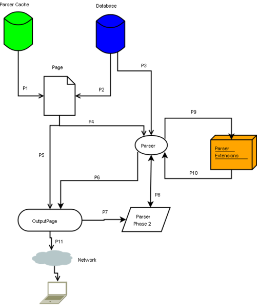 File:BizzWiki Flow.png