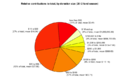 Contribution size 2012 - pie.png