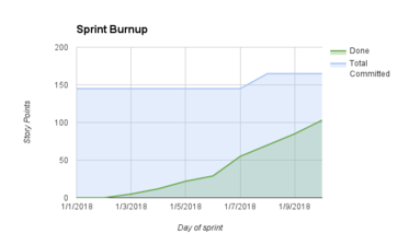 Sprint burnup.png