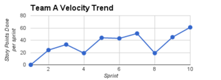 Velocity chart.png