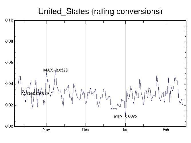 File:AAP rating conversions United States.pdf