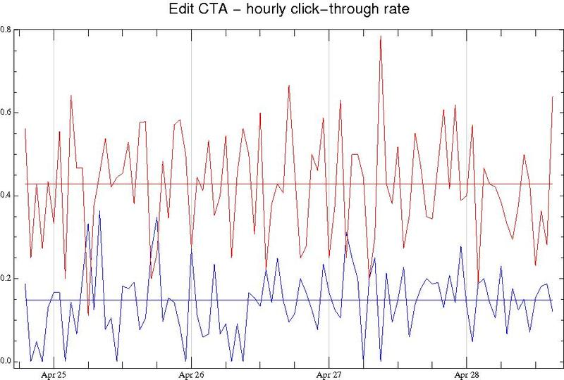 File:AAP cta edit plot ctr.pdf